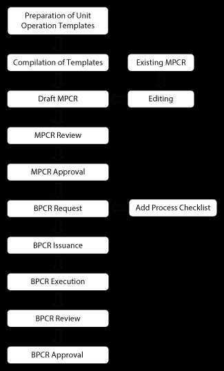 eBMR System Flow