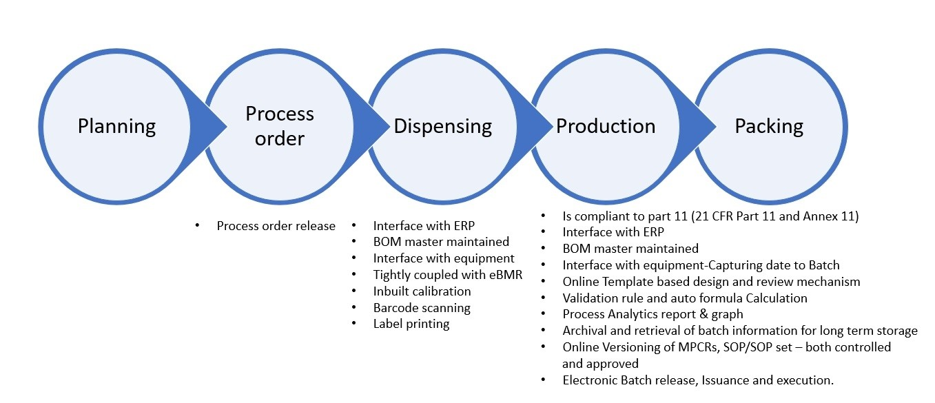 Process-Digitization-flow-for-broader-understanding